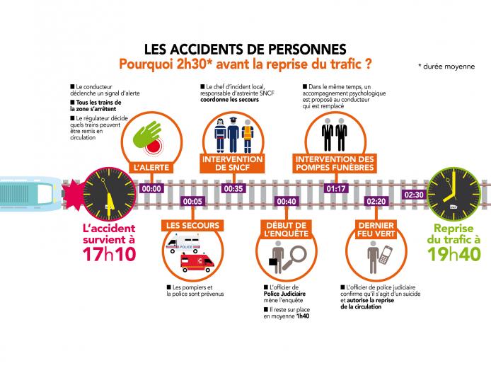 Accidents De Personne Pourquoi 2h30 Avant La Reprise Du Trafic