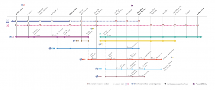 Itinéraires alternatifs ligne U