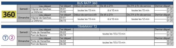 Renforts de lignes régulières - La Défense - Suresnes
