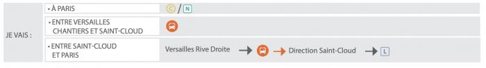 Itinéraires alternatifs - Versailles-Chantiers