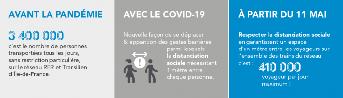 Illustration COVID-19 - avant-après distanciation