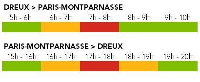 Affluence ligne N - Axe Dreux - Septembre 2020