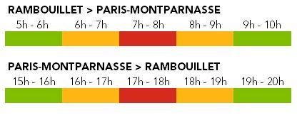 Affluence ligne N - Axe Rambouillet - Octobre 2020