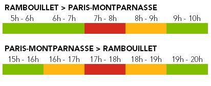 Affluence ligne N - Axe Rambouillet - Septembre 2020