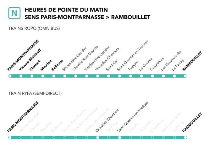 Ligne N - Fin d'année - Desserte axe Rambouillet en contrepointe du matin