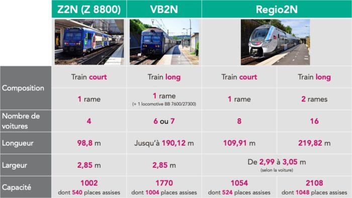 Tableau comparatif des matériels roulants de la ligne N à partir de fin 2020