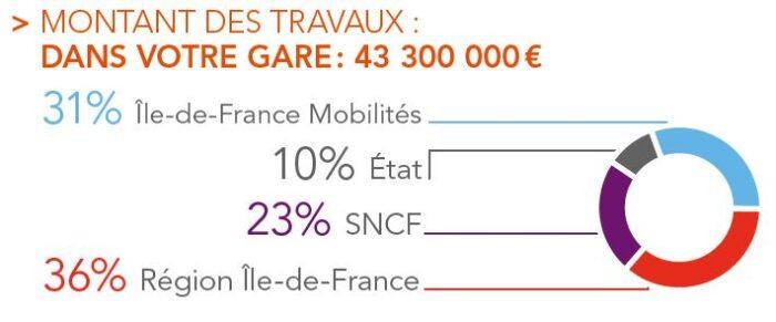 Financement des travaux de modernisation et de mise en accessibilité de la gare de Saint-Quentin-en-Yvelines